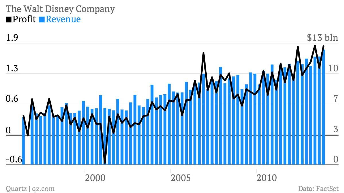 The-Walt-Disney-Company-Profit-Revenue_chartbuilder