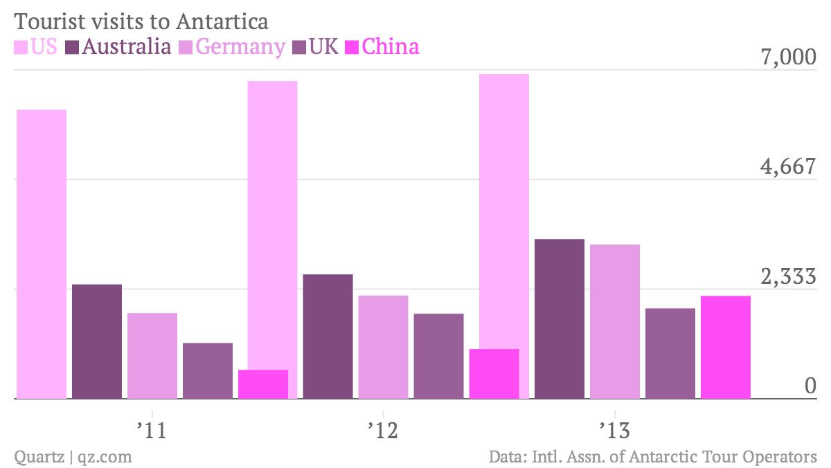 Tourist-visits-to-Antartica-US-Australia-Germany-UK-China_chartbuilder