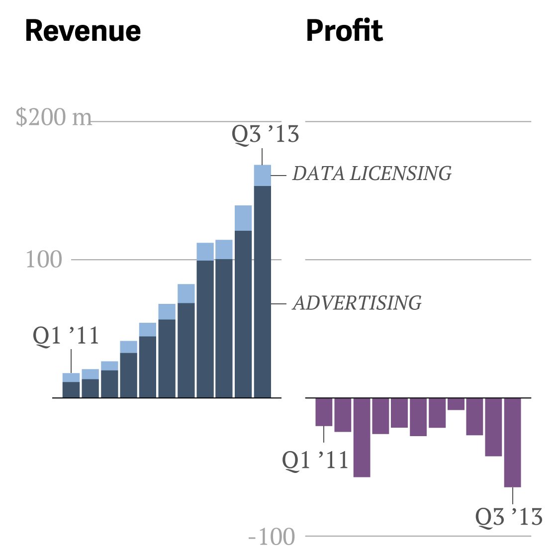 Twitter revenue and profit