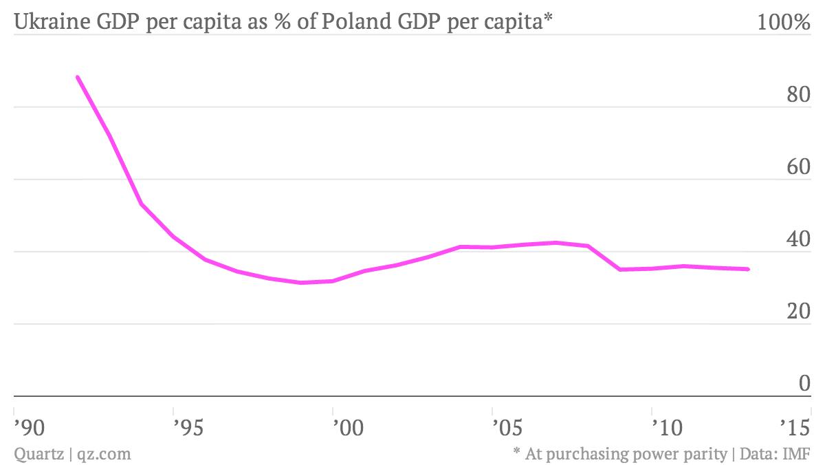 Ukraine-GDP-per-capita-as-of-Poland-GDP-per-capita-UKR-POL_chartbuilder