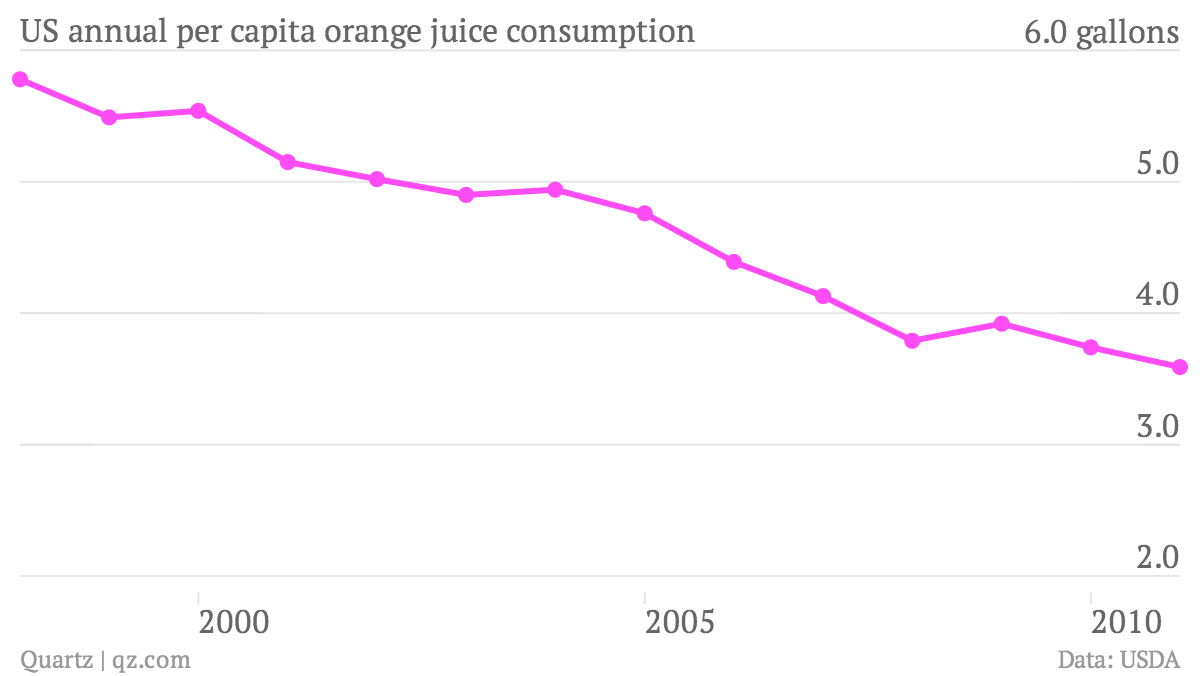 US-annual-per-capita-orange-juice-consumption-Per-Capita-consumption_chartbuilder