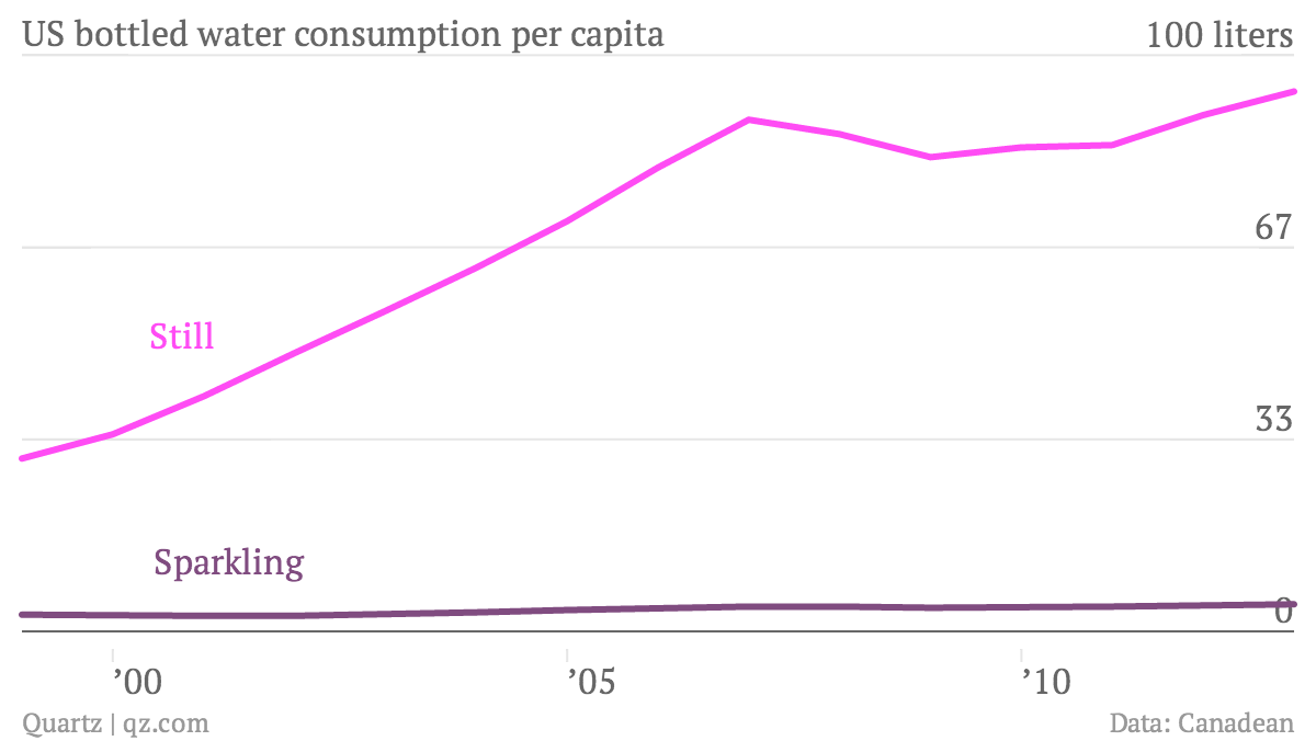 US-bottled-water-consumption-per-capita-Still-Sparkling_chartbuilder (1)