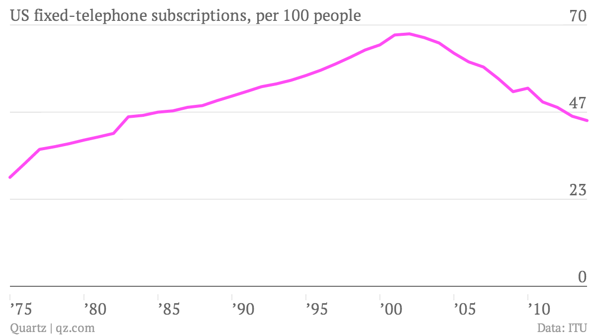 More people around the world have cell phones than ever had land