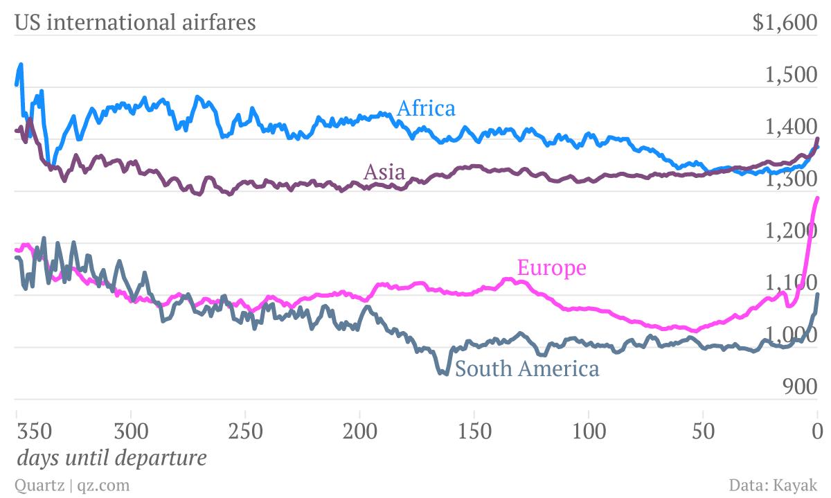 US-international-airfares-Africa-Europe-Asia-South-America_chartbuilder
