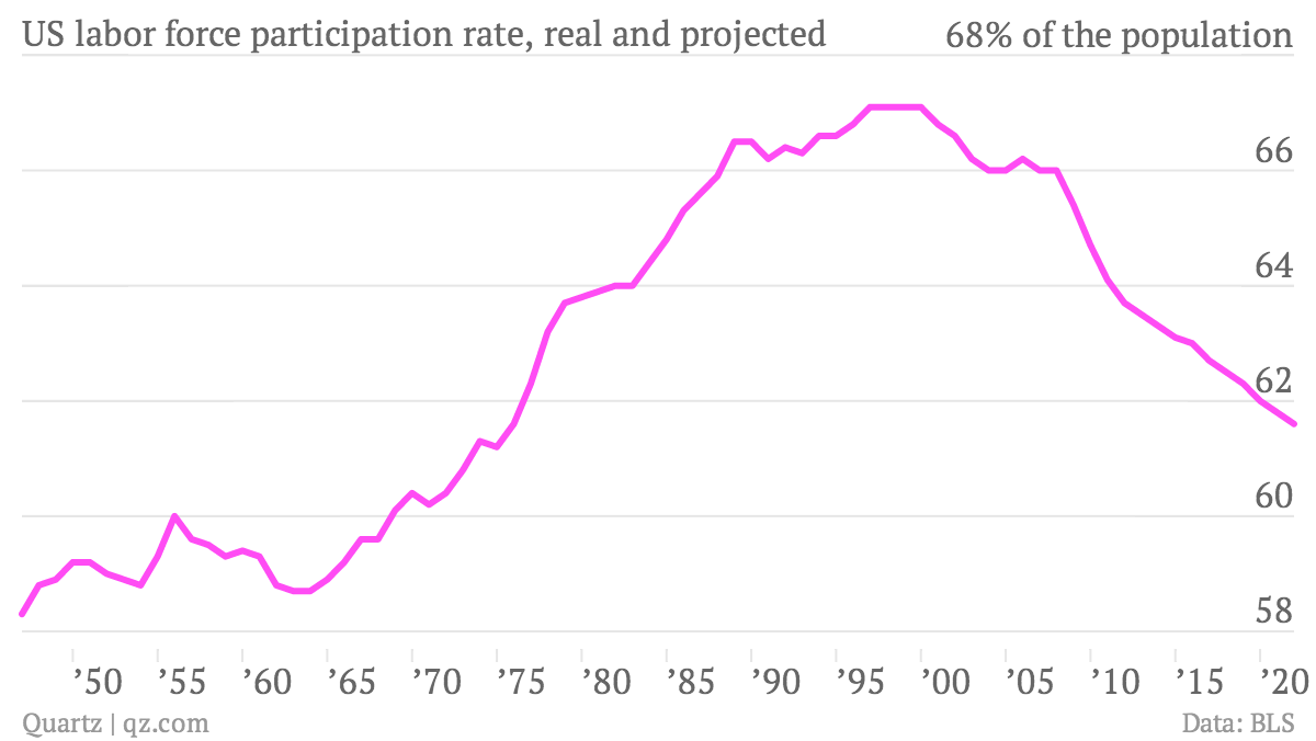US-labor-force-participation-rate-real-and-projected-Rate_chartbuilder (1)