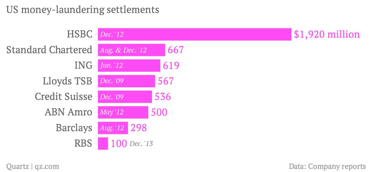 US-money-laundering-settlements-fine_chartbuilder