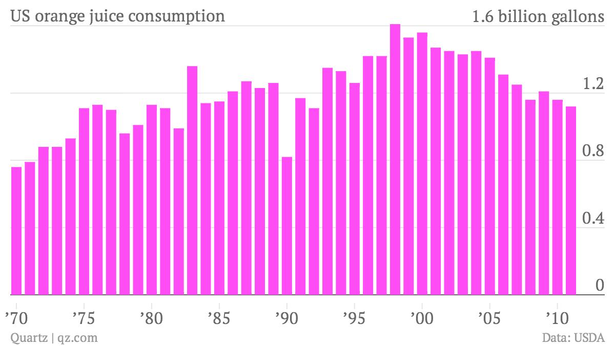 US-orange-juice-consumption-Billions-of-gallons_chartbuilder