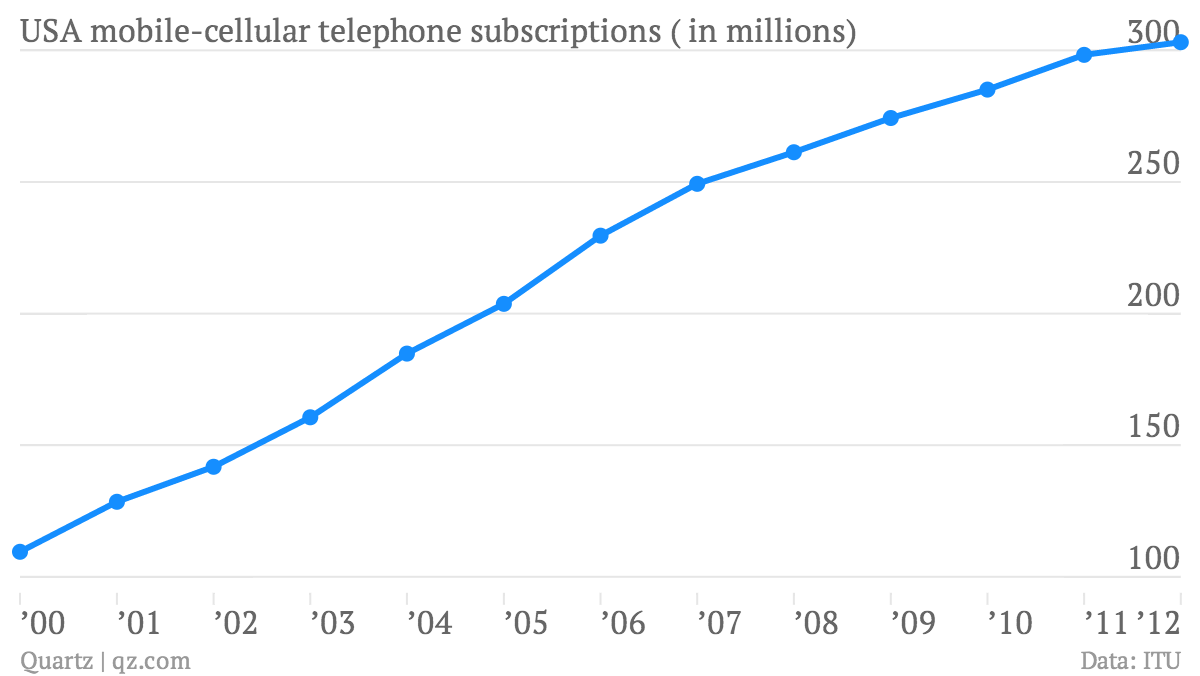 USA-mobile-cellular-telephone-subscriptions-in-millions-Subscribers_chartbuilder