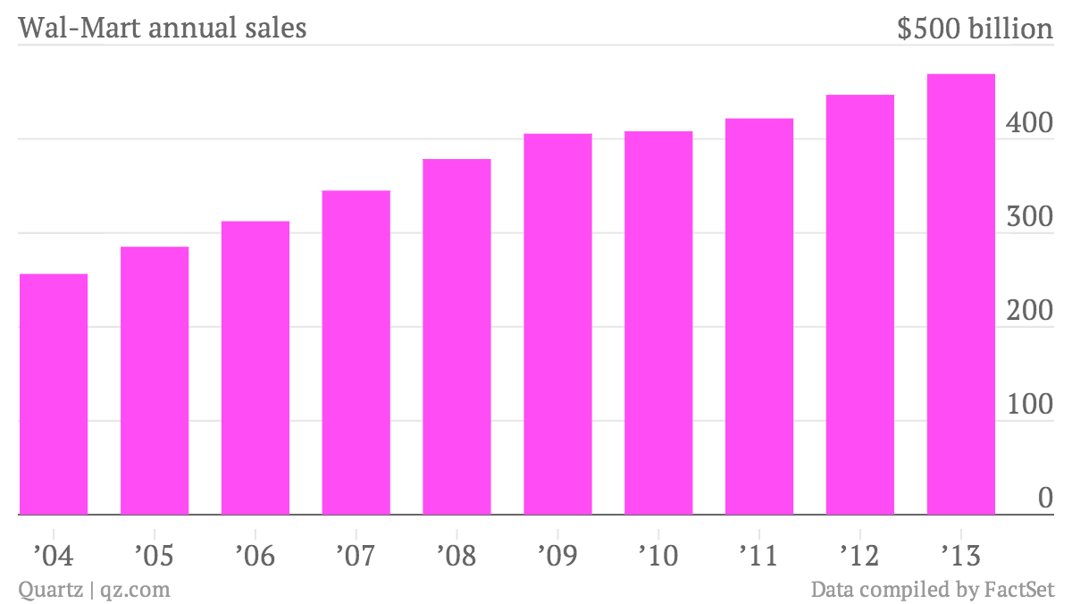 Wal-Mart-annual-sales-Data_chartbuilder (1)