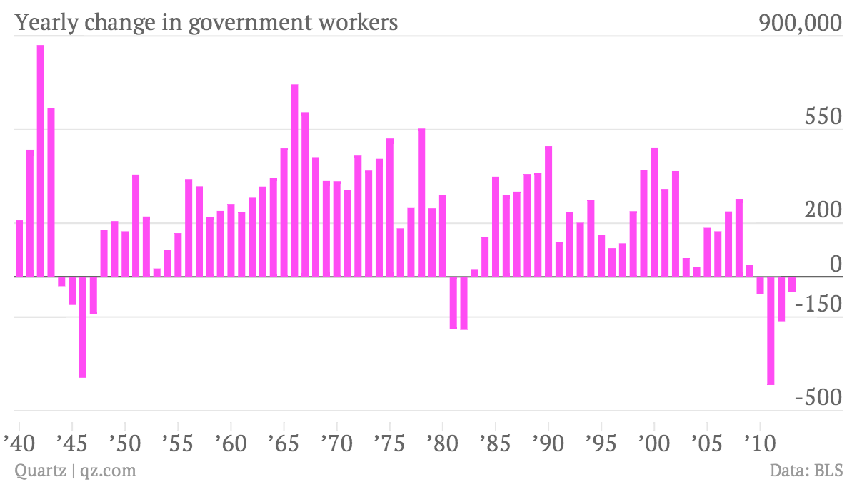 Yearly-change-in-government-workers-yearly-change-in-govt-employees_chartbuilder