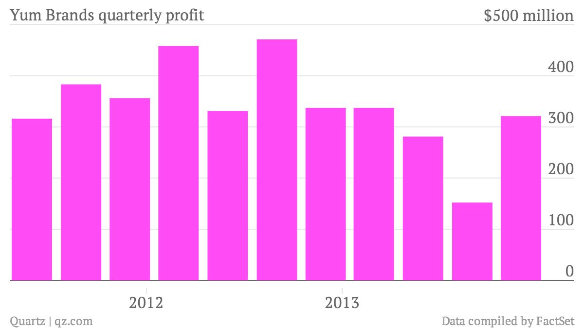 Yum-Brands-quarterly-profit-Net-income_chartbuilder (1)