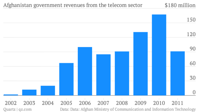 Afghanistan-government-revenues-from-the-telecom-sector-Government-revenues-from-the-telecom-sector_chartbuilder