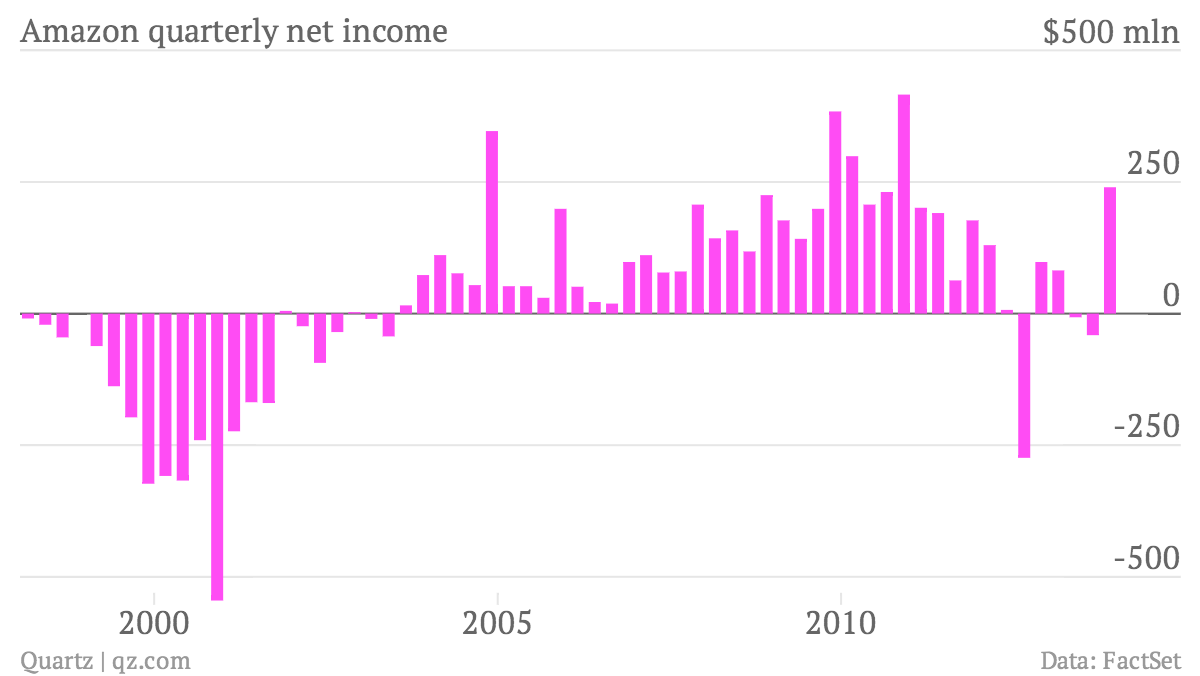 Amazon-quarterly-net-income-Net-Income_chartbuilder
