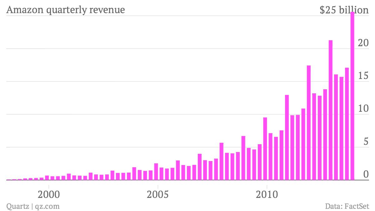 Amazon-quarterly-revenue-Revenue_chartbuilder (1)