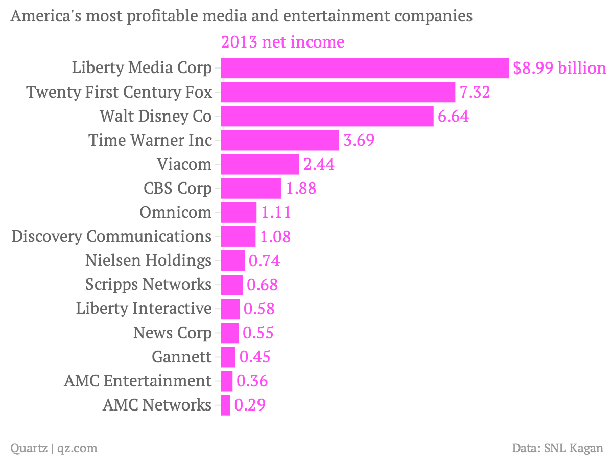 America-s-most-profitable-media-and-entertainment-companies-2013-net-income_chartbuilder