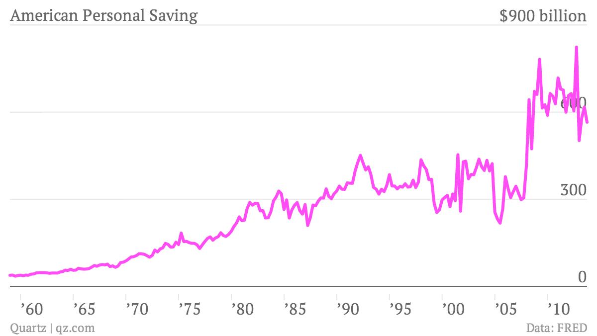 American-Personal-Saving-American-Personal-Saving_chartbuilder