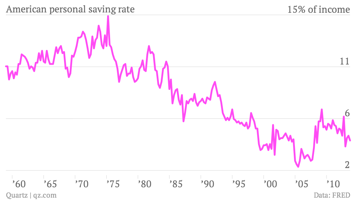 American-personal-saving-rate-VALUE_chartbuilder
