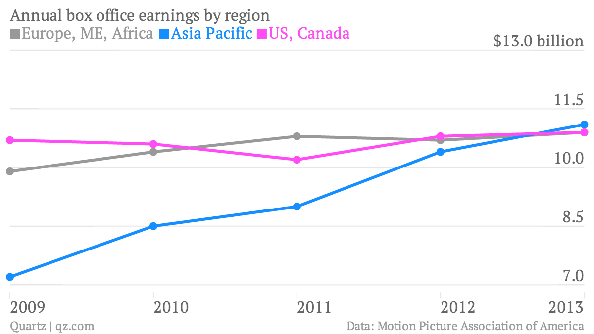 Annual-box-office-earnings-by-region-Europe-ME-Africa-Asia-Pacific-US-Canada_chartbuilder