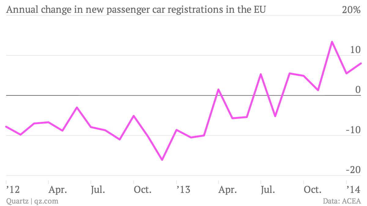 Annual-change-in-new-passenger-car-registrations-in-the-EU-rate_chartbuilder