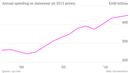Annual-spending-on-menswear-at-2013-prices-Mens-sales_chartbuilder (1)