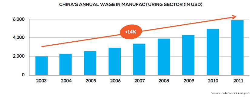 annual wage increase china