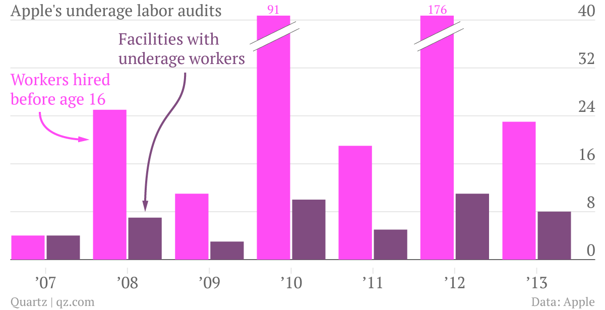 apple-s-underage-labor-audits-workers-hired-before-age-16-facilities-with-underage-workers_chartbuilder-_1_
