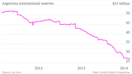 Argentina-international-reserves-Reserves_chartbuilder