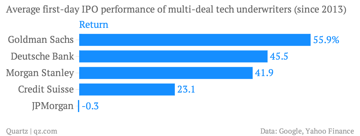 Average-first-day-IPO-performance-of-multi-deal-tech-underwriters-since-2013-Return_chartbuilder