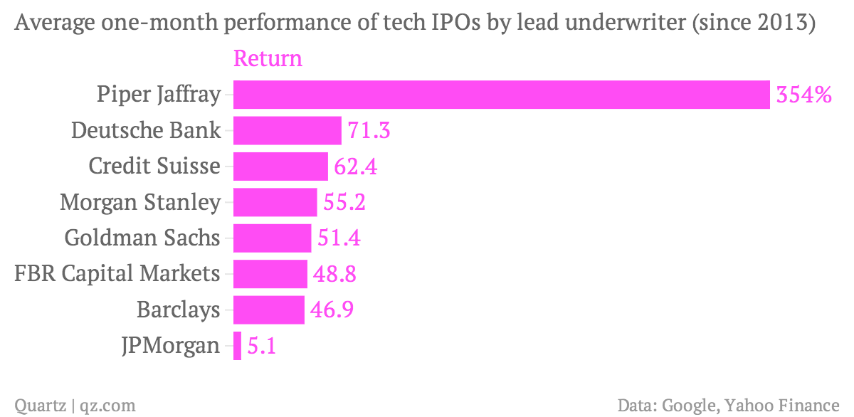 Average-one-month-performance-of-tech-IPOs-by-lead-underwriter-since-2013-Return_chartbuilder (1)