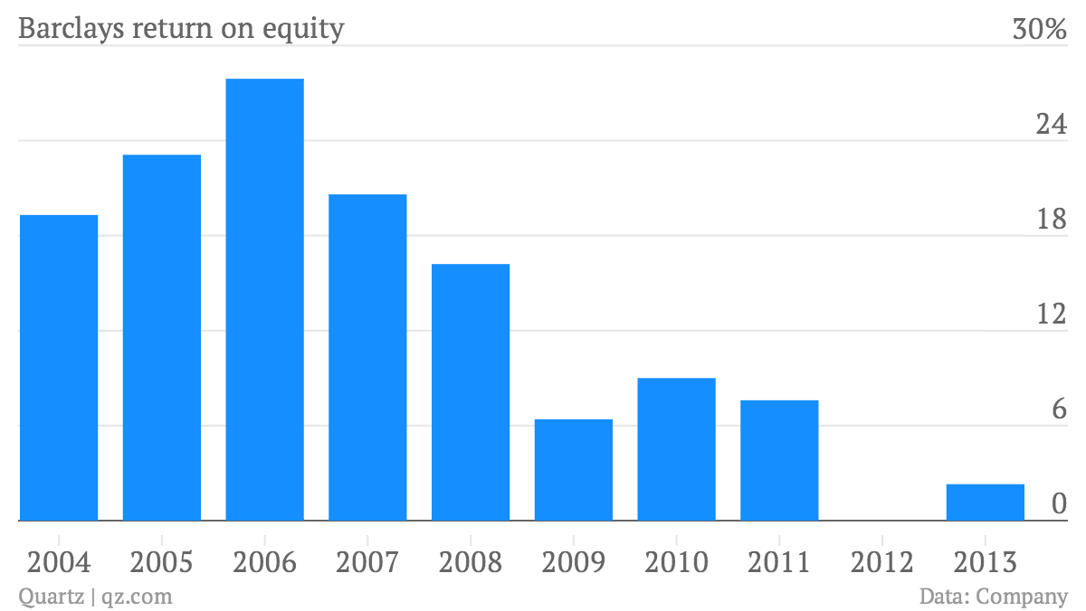 Barclays-return-on-equity-Barclays-return-on-equity_chartbuilder