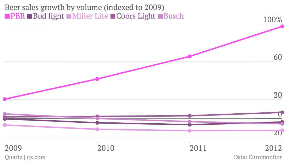 Beer-sales-growth-by-volume-indexed-to-2009-PBR-Bud-light-Miller-Lite-Coors-Light-Busch_chartbuilder (1)