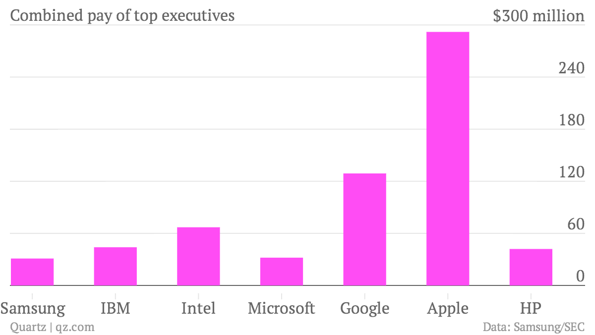 Combined-pay-of-top-executives-Total-pay_chartbuilder (1)