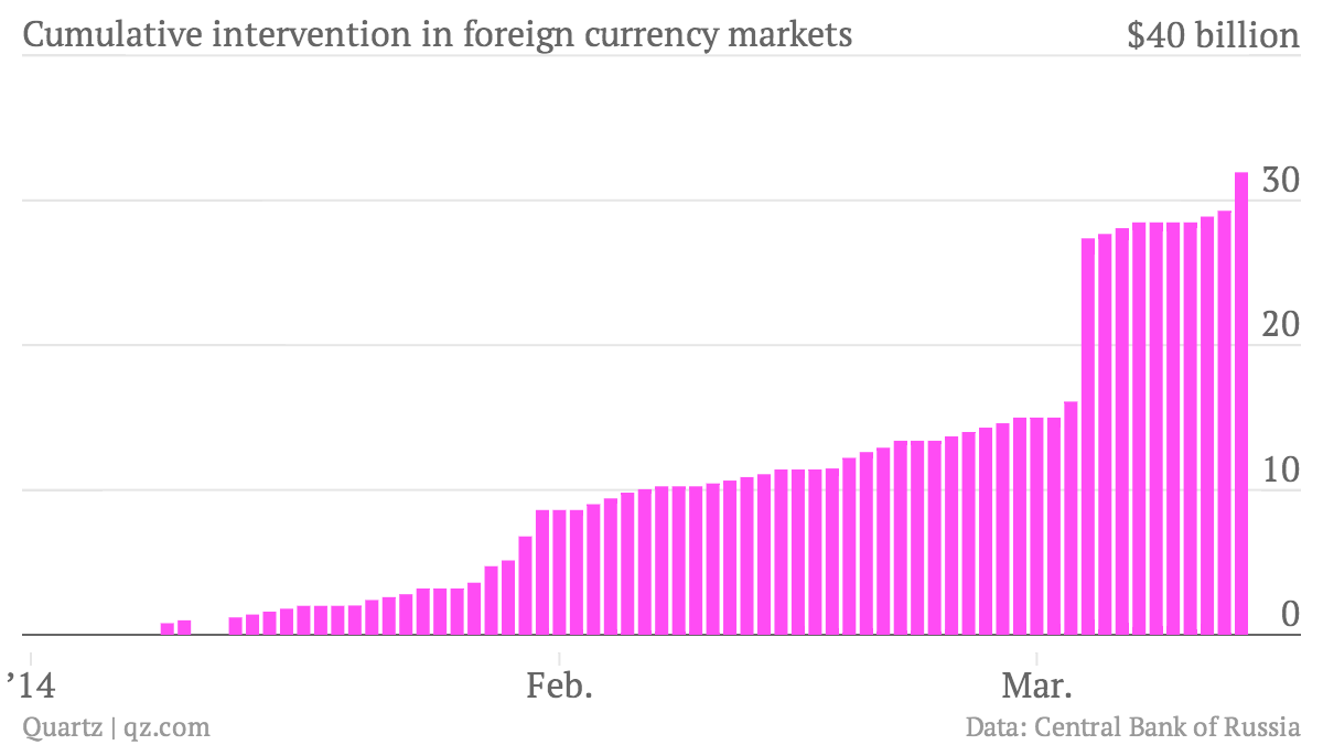 Cumulative-intervention-in-foreign-currency-markets-amount_chartbuilder
