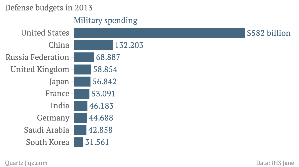 Defense-budgets-in-2013-Military-spending_chartbuilder