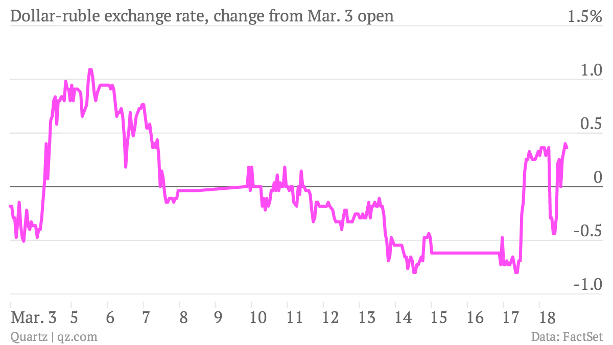 Dollar-ruble-exchange-rate-change-from-Mar-3-open-rate_chartbuilder