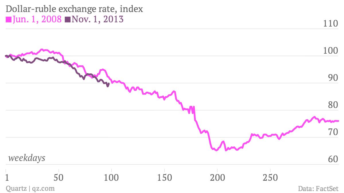 Dollar-ruble-exchange-rate-index-Jun-1-2008-Nov-1-2013_chartbuilder
