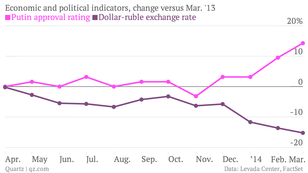 Economic-and-political-indicators-change-versus-Mar-13-Feb-Mar-Putin-approval-rating-Dollar-ruble-exchange-rate_chartbuilder