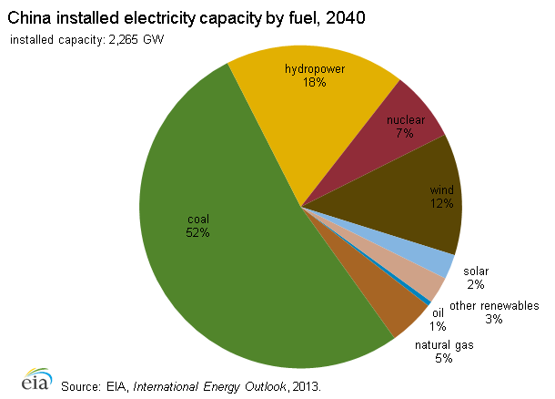 electrcity_generation_fuel_forecast