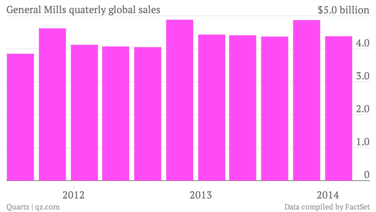 General-Mills-quaterly-global-sales-Data_chartbuilder