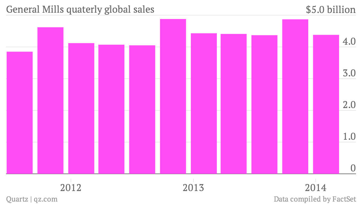 General-Mills-quaterly-global-sales-Data_chartbuilder