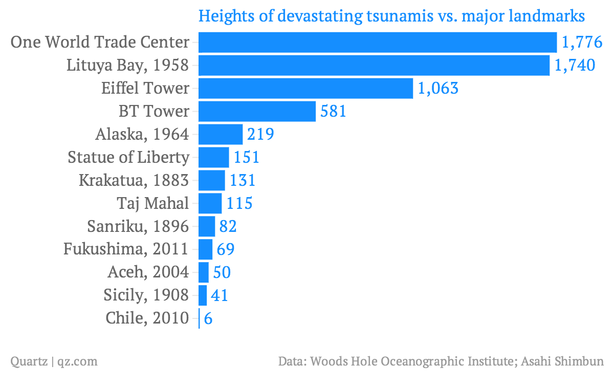 The biggest tsunami recorded was 1,720 feet tall and chances are