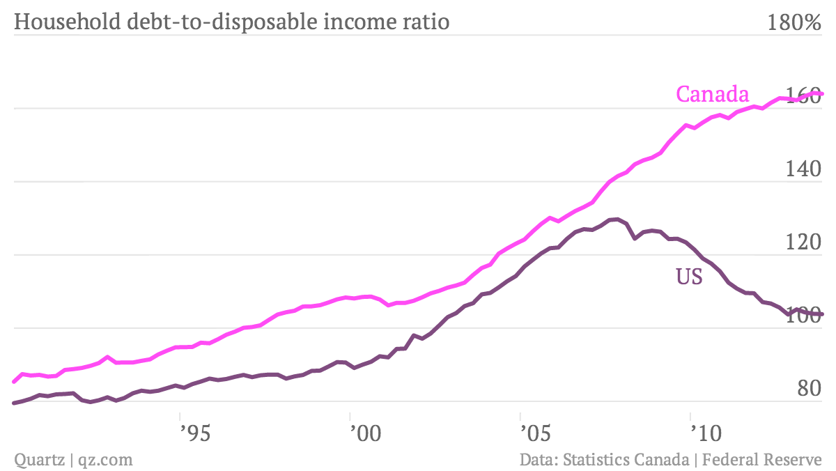 Household-debt-to-disposable-income-ratio-Canada-US_chartbuilder
