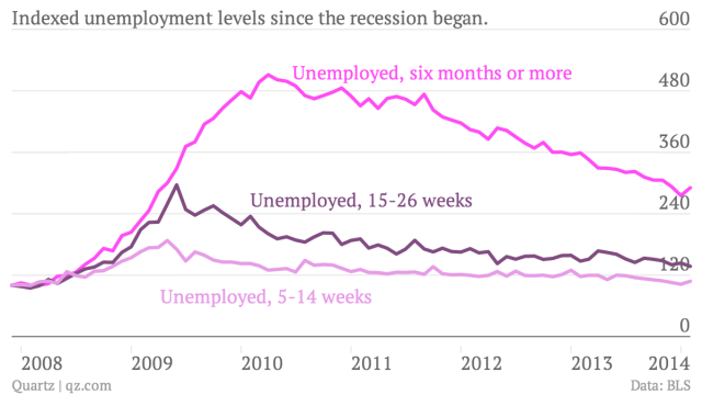 Indexed-unemployment-levels-since-the-recession-began-Unemployed-six-months-or-more-Unemployed-15-26-weeks-Unemployed-5-14-weeks_chartbuilder