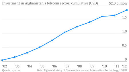 Afghanistan just spawned a multinational that's taking on global