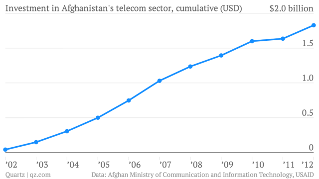 Investment-in-Afghanistan-s-telecom-sector-cumulative-USD-Telecom-sector-investment_chartbuilder