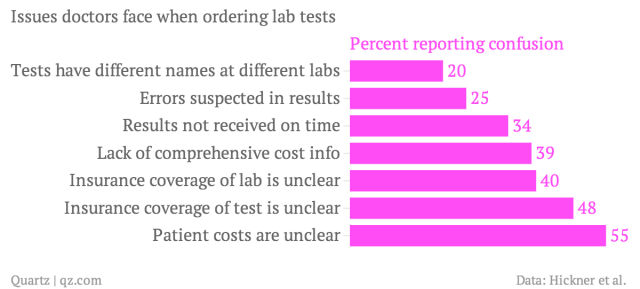Issues-doctors-face-when-ordering-lab-tests-Percent-reporting-confusion_chartbuilder
