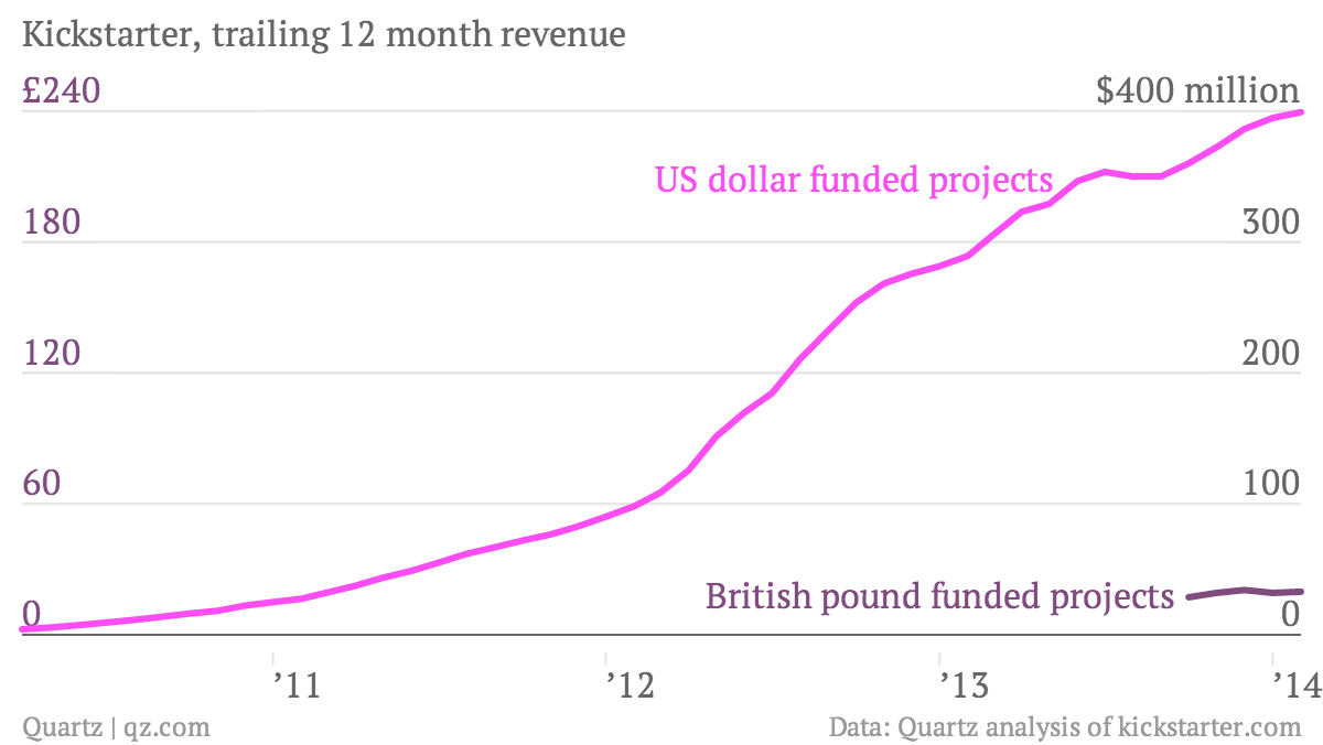 Kickstarter-trailing-12-month-revenue-US-dollar-funded-projects-British-pound-funded-projects_chartbuilder