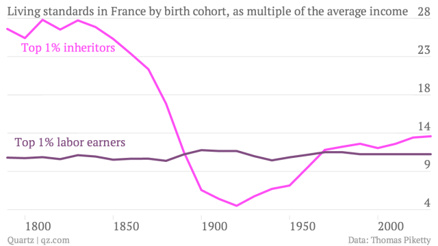 Living-standards-in-France-by-birth-cohort-as-multiple-of-the-average-income-Top-1-inheritors-Top-1-labor-earners_chartbuilder (1)