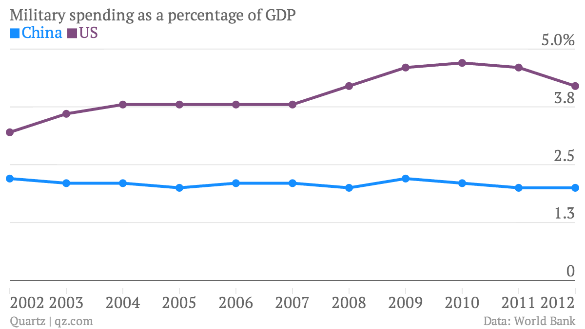 Military-spending-as-a-percentage-of-GDP-China-US_chartbuilder