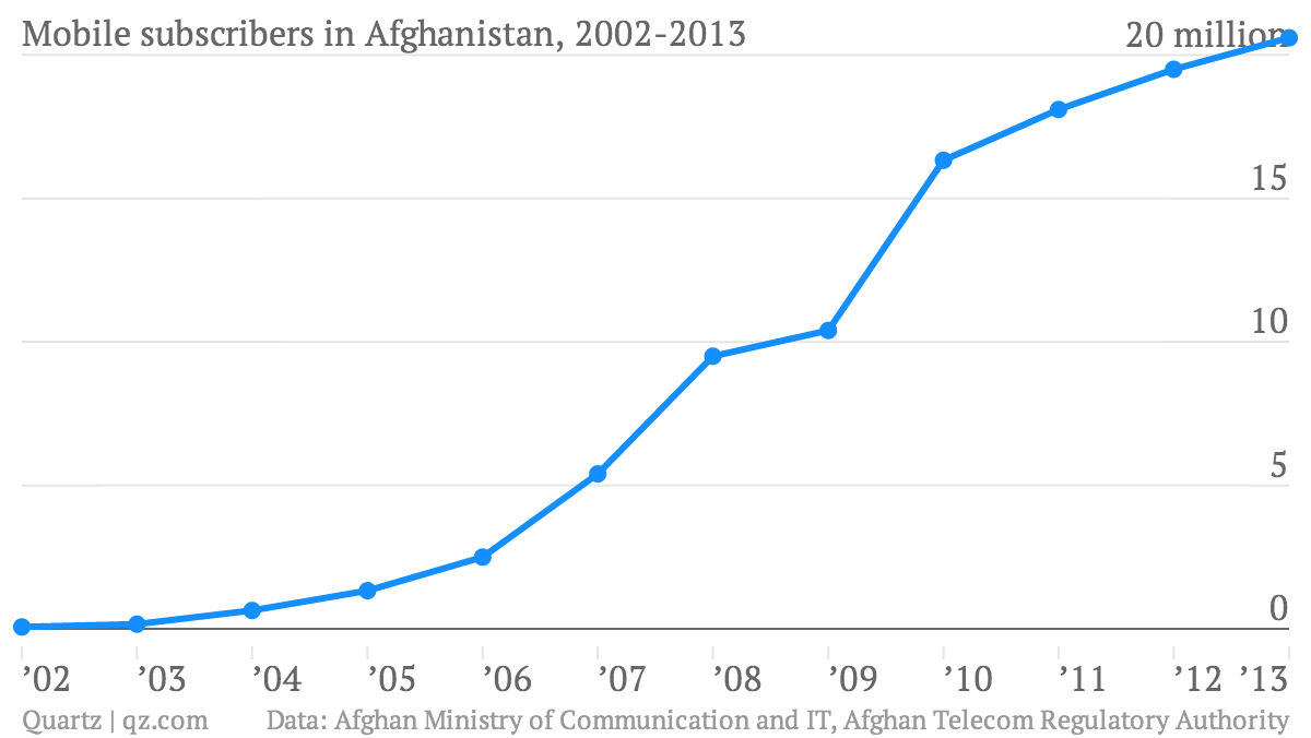 Afghanistan just spawned a multinational that's taking on